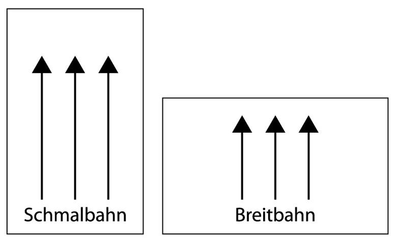 Zwei Piktogramme, die die Laufrichtungen Schmalbahn und Breitbahn visualisieren