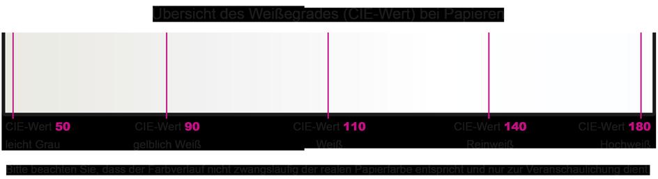 Darstellung des Weissegrades von Papier