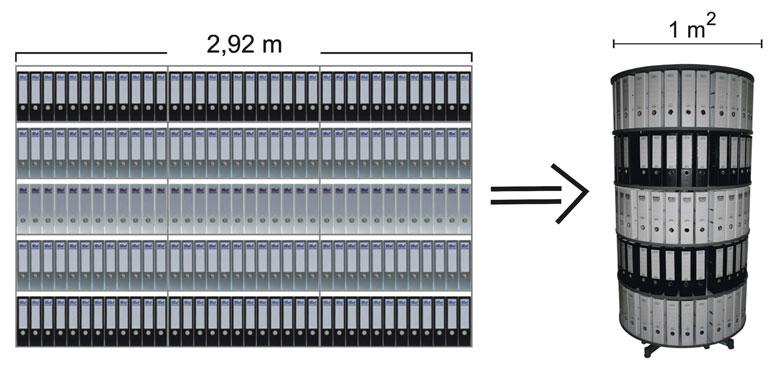 Ordner mit Raumsparschlitzen brauchen im einer Drehsäule weniger Platz