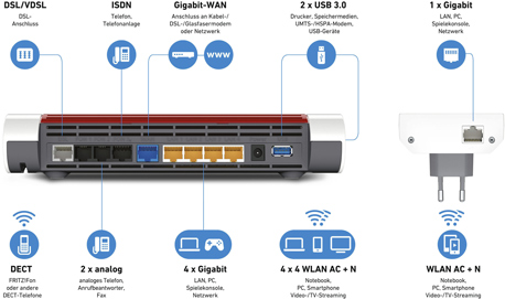 Router Funktionen und Anschlüsse